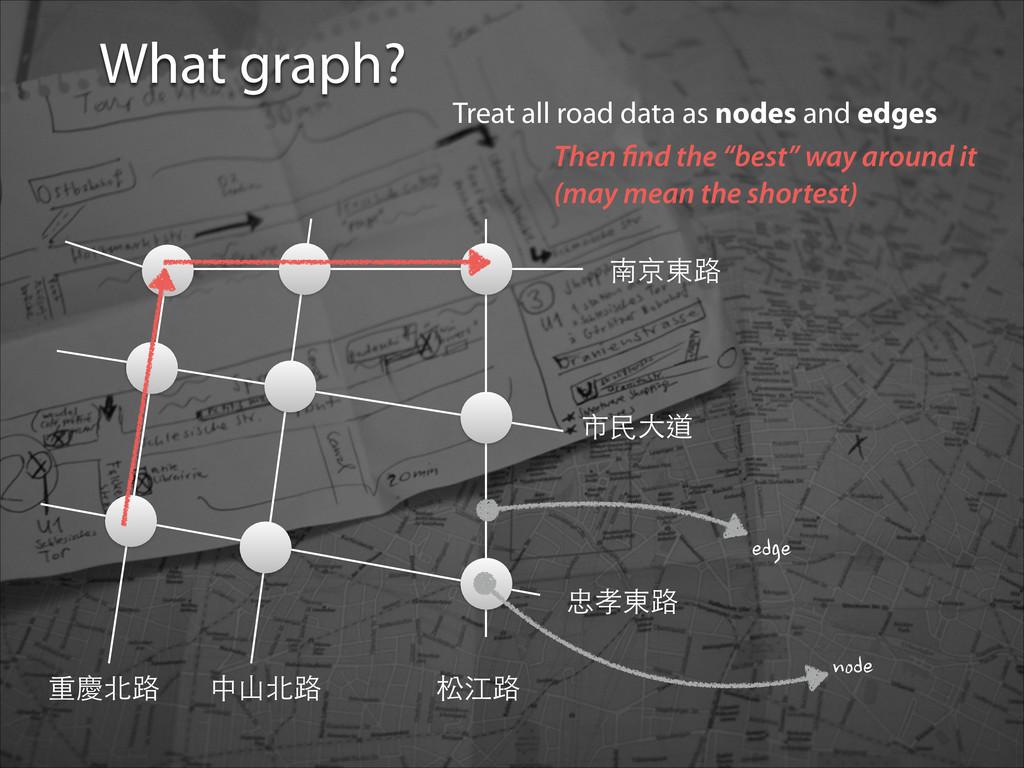 忠孝東路 中⼭山北路 南京東路 市⺠民⼤大道 松江路 重慶北路 What graph? Tre...