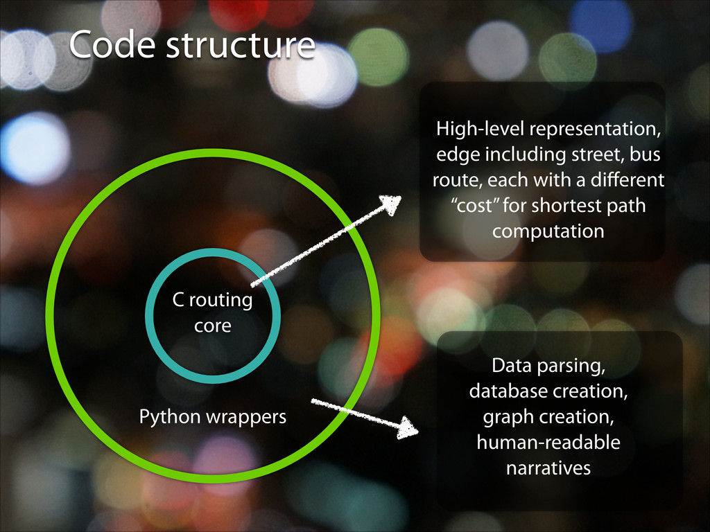 Code structure Python wrappers C routing core H...