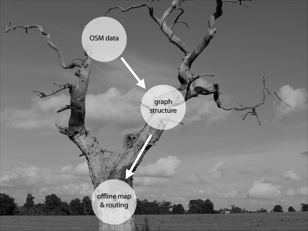 offline map & routing OSM data graph structure