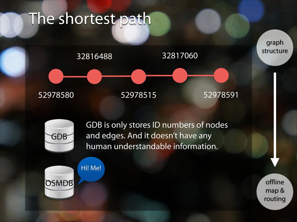 The shortest path graph structure offline map & r...