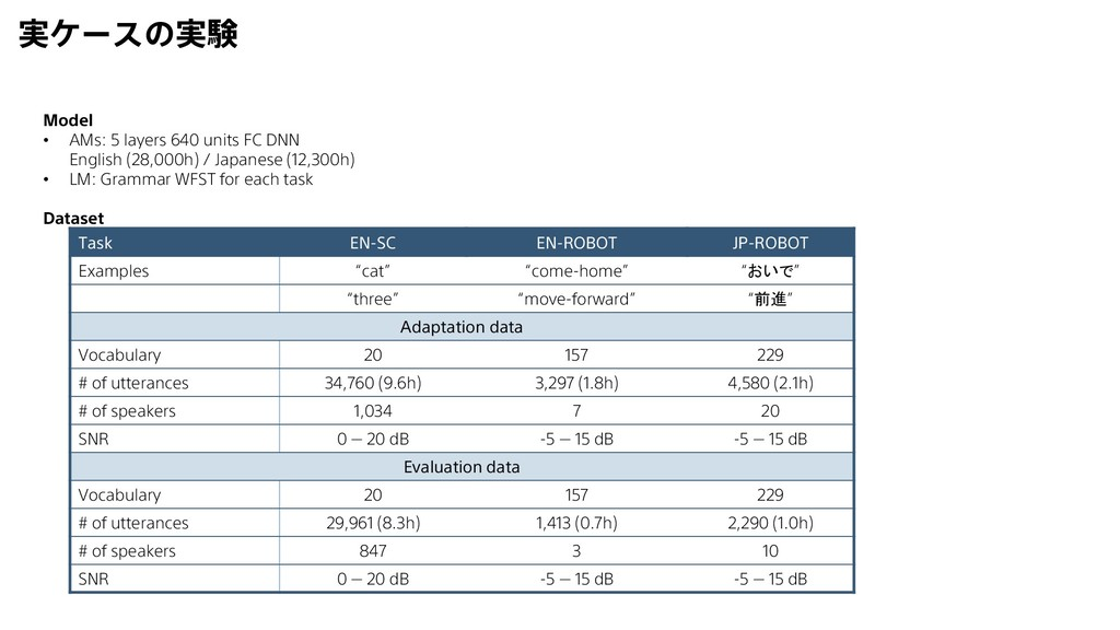 実ケースの実験 Model • AMs: 5 layers 640 units FC DNN ...