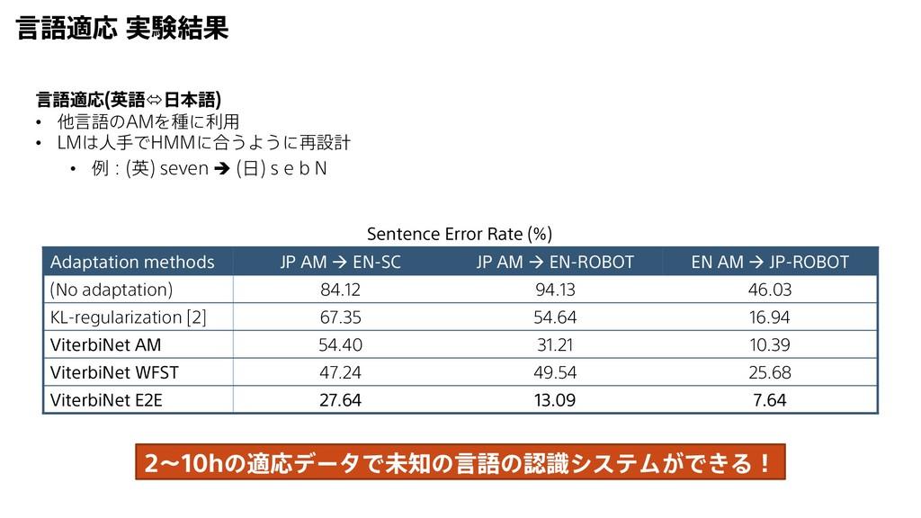 言語適応 実験結果 Adaptation methods JP AM  EN-SC JP A...