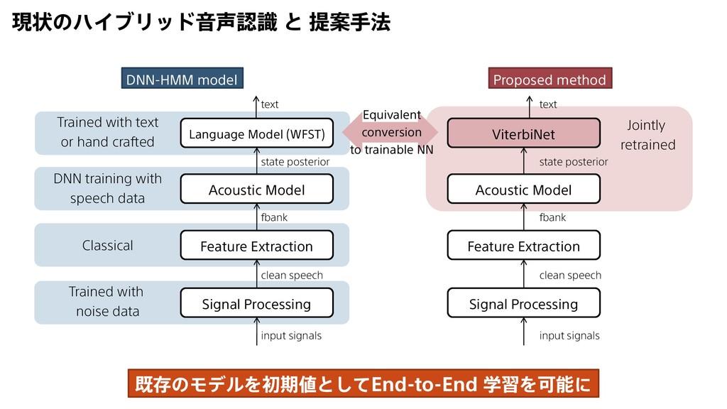 現状のハイブリッド音声認識 と 提案手法 ViterbiNet Acoustic Model ...