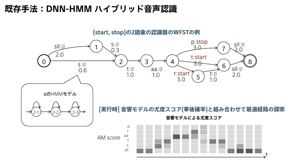 既存手法:DNN-HMM ハイブリッド音声認識 0 2 1 3 4 5 6 8 sil:∅ 2...