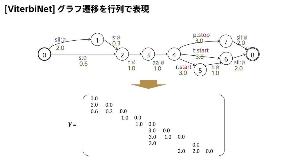 [ViterbiNet] グラフ遷移を行列で表現 0 2 1 3 4 5 6 8 sil:∅ ...