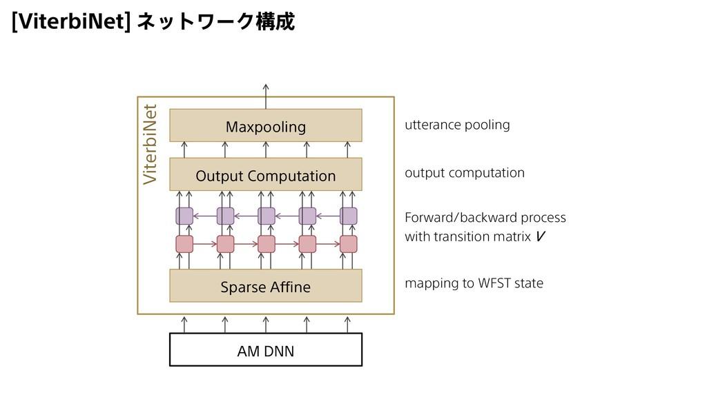 [ViterbiNet] ネットワーク構成 Sparse Affine Output Comp...