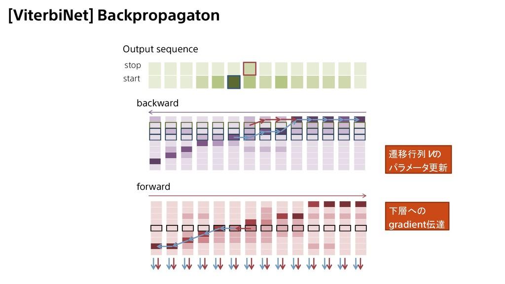 [ViterbiNet] Backpropagaton backward forward Ou...