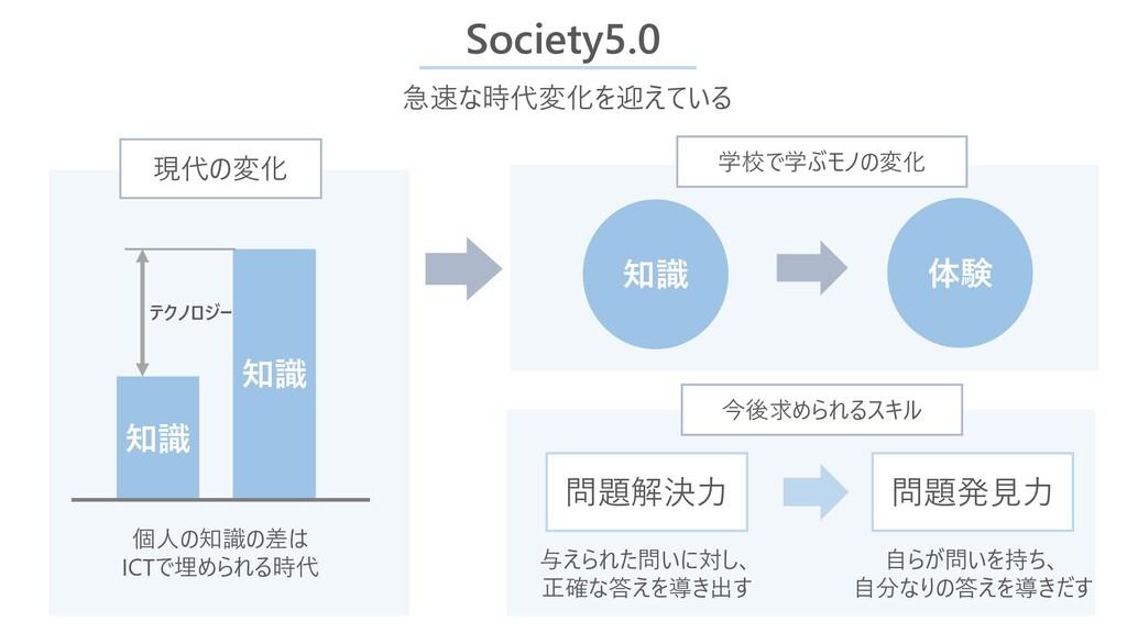 Society5.0 知識 知識 テクノロジー 急速な時代変化を迎えている 知識 体験 今後求...