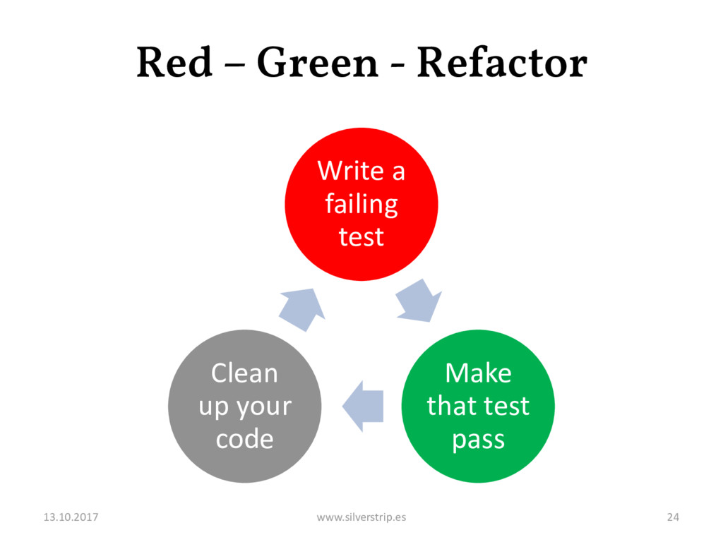 Red – Green - Refactor Write a failing test Mak...