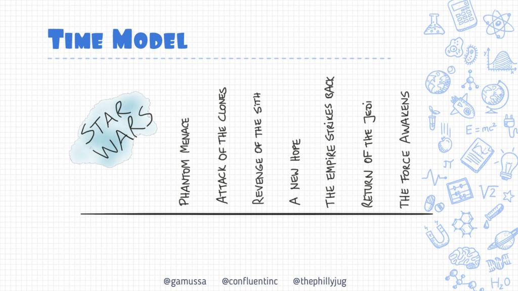 @gamussa @confluentinc @thephillyjug Time Model