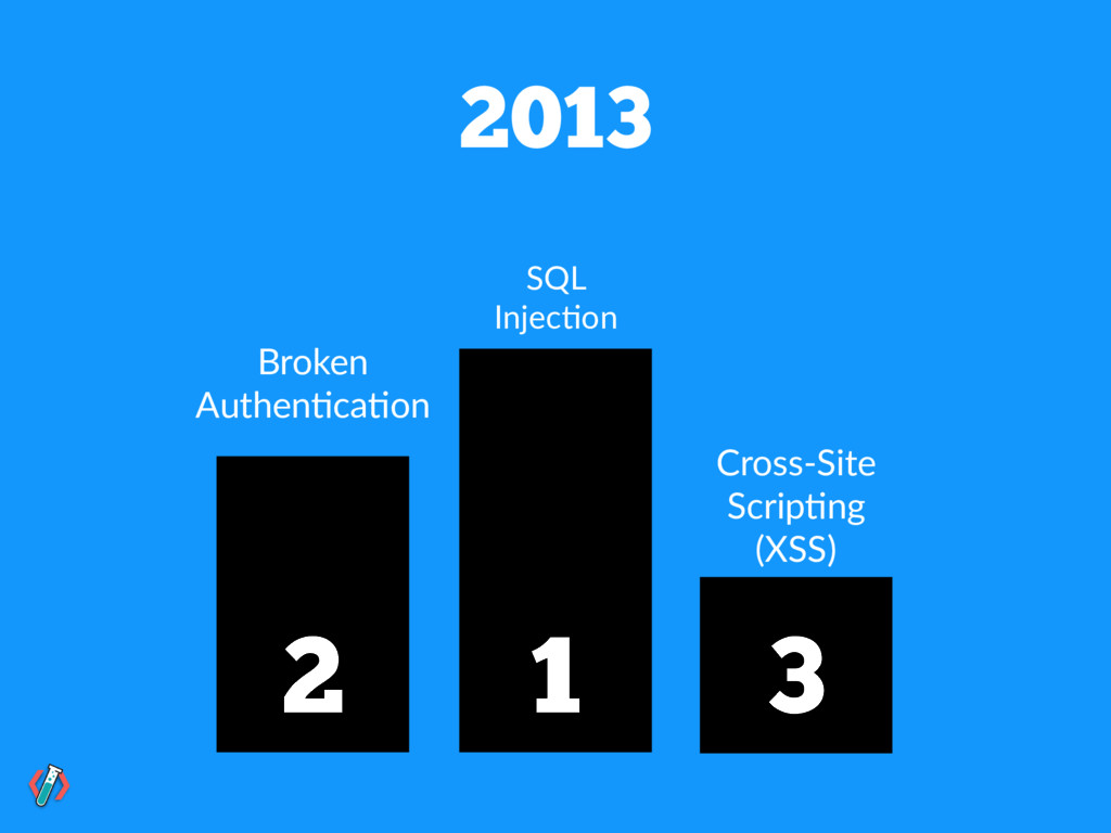 2013 SQL Injec!on Cross-Site Scrip!ng (XSS) Bro...
