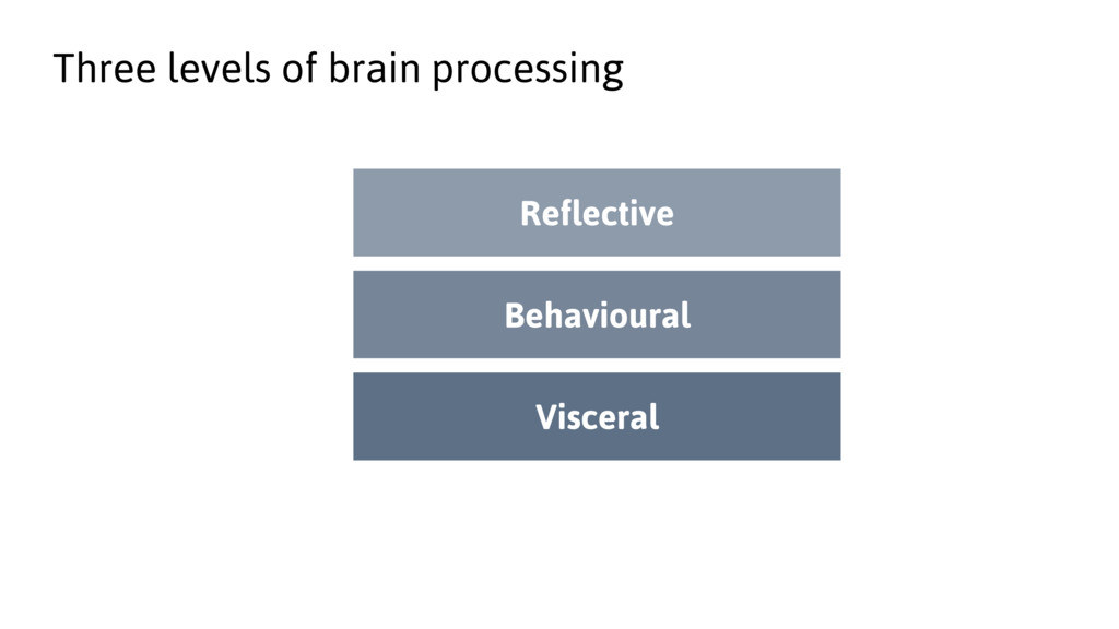 Three levels of brain processing Reflective Beh...
