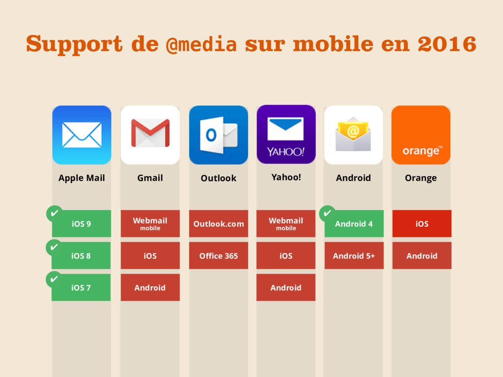 Apple Mail Gmail Outlook Yahoo! Orange Android ...