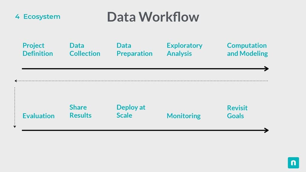 4 Ecosystem Data Work fl ow Project   Definitio...