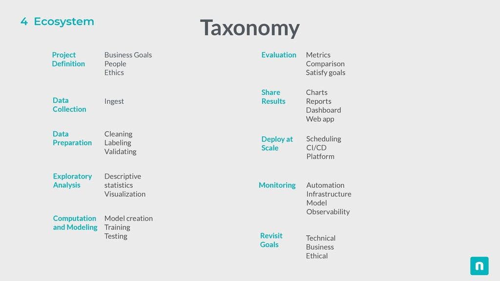 4 Ecosystem Taxonomy Business Goals   People   ...