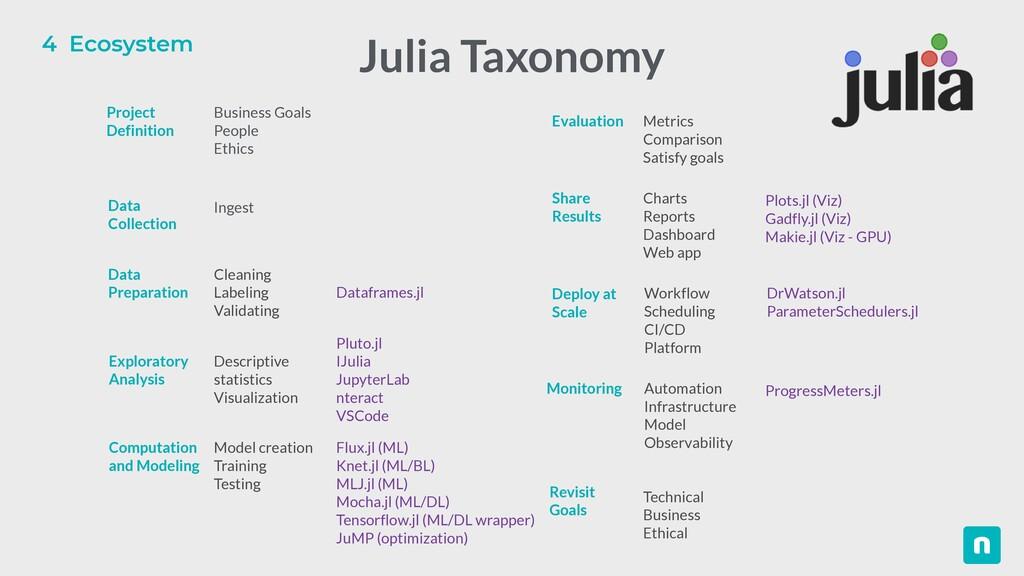 4 Ecosystem Julia Taxonomy Business Goals   Peo...