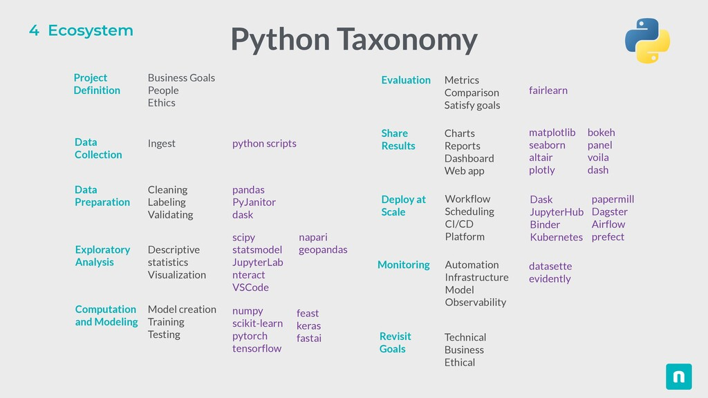 4 Ecosystem Python Taxonomy Business Goals   Pe...