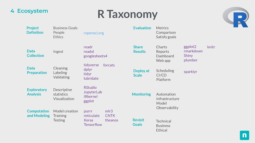 4 Ecosystem R Taxonomy Business Goals   People ...