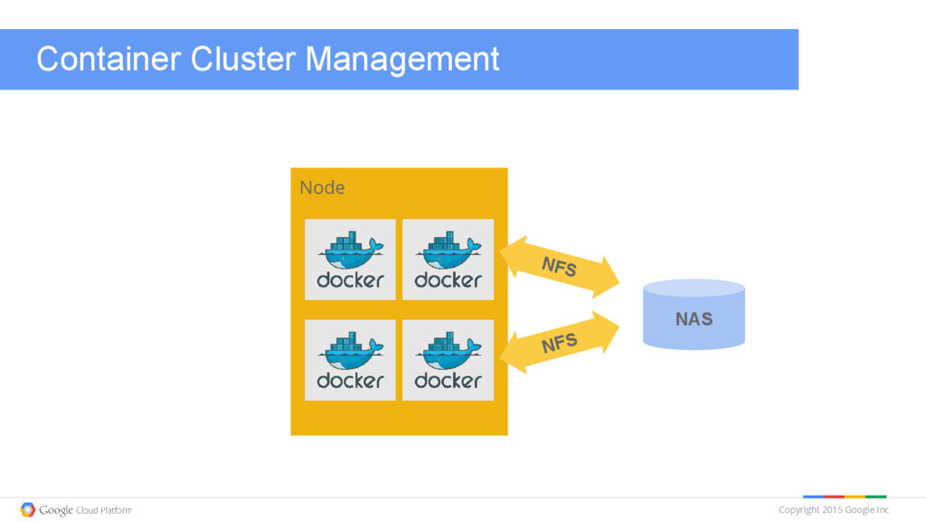 Copyright 2015 Google Inc Container Cluster Man...
