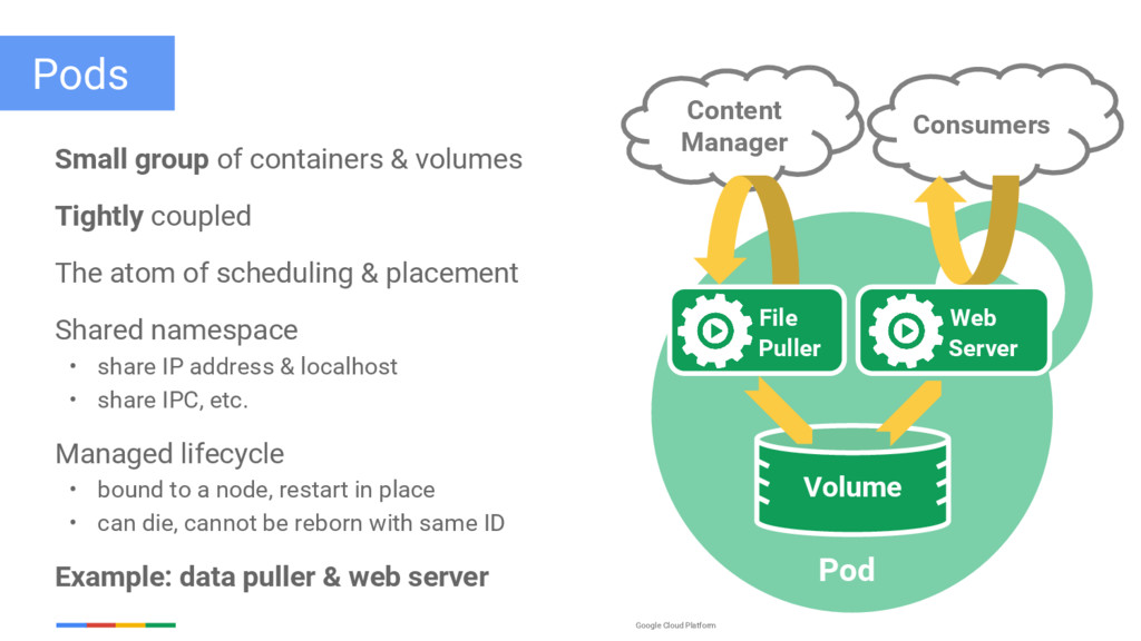Google Cloud Platform Pods Small group of conta...
