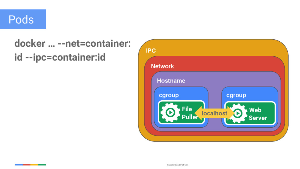 Google Cloud Platform IPC Network Pods docker …...