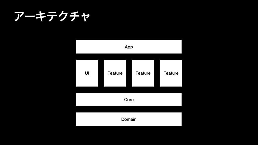 ΞʔΩςΫνϟ Domain Core Feature Feature Feature UI ...