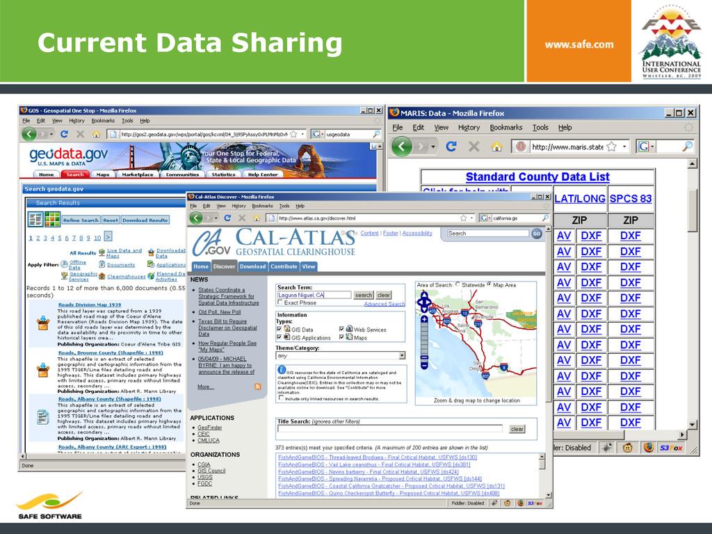 Current Data Sharing