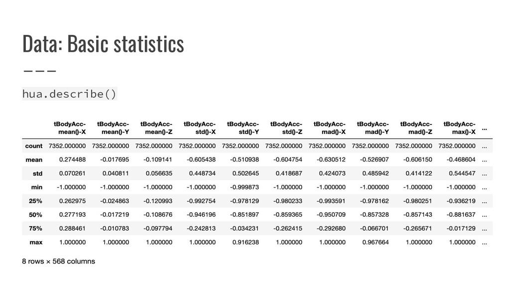 Data: Basic statistics hua.describe()
