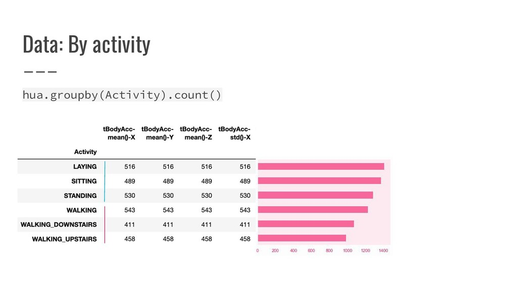Data: By activity hua.groupby(Activity).count()