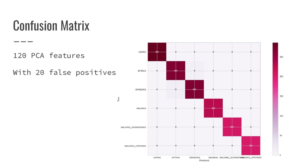 Confusion Matrix 120 PCA features With 20 false...