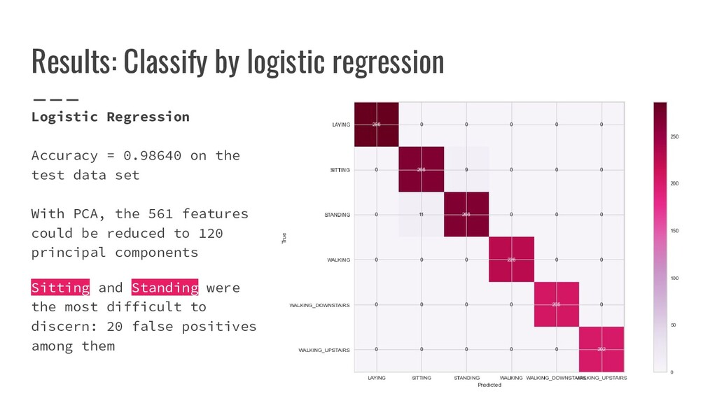 Results: Classify by logistic regression Logist...
