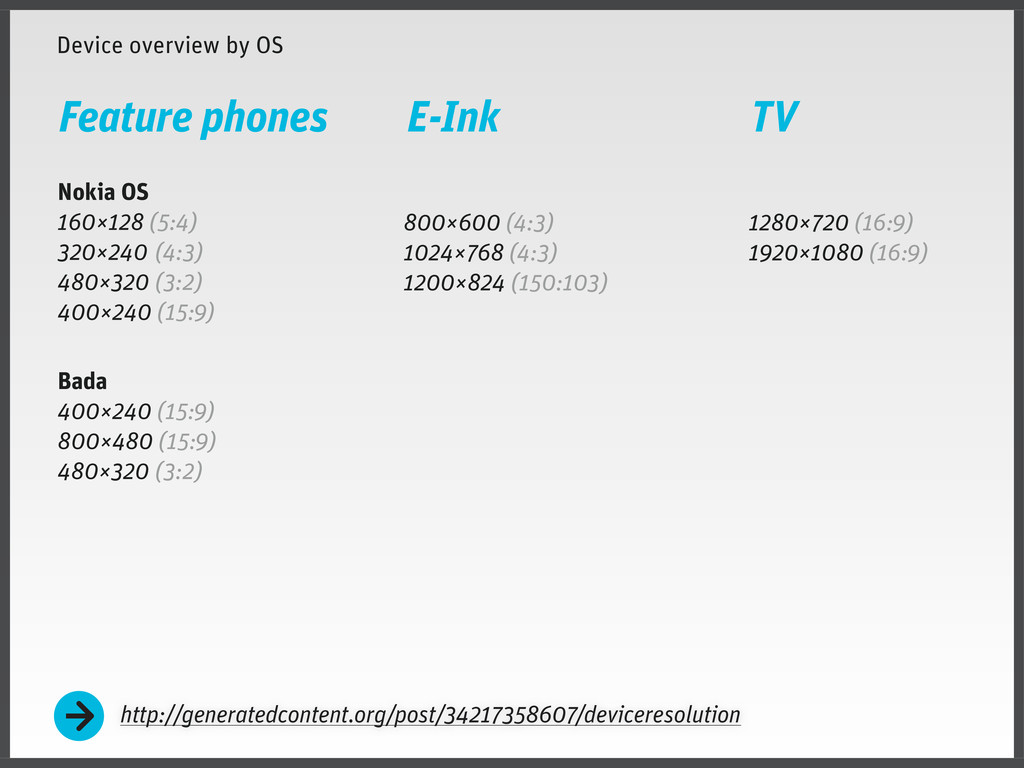 Device overview by OS Nokia OS 160×128 (5:4) 32...