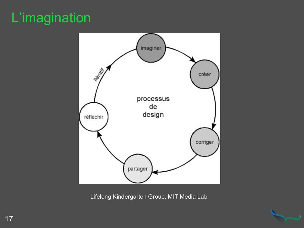 L'imagination 17 Lifelong Kindergarten Group, M...