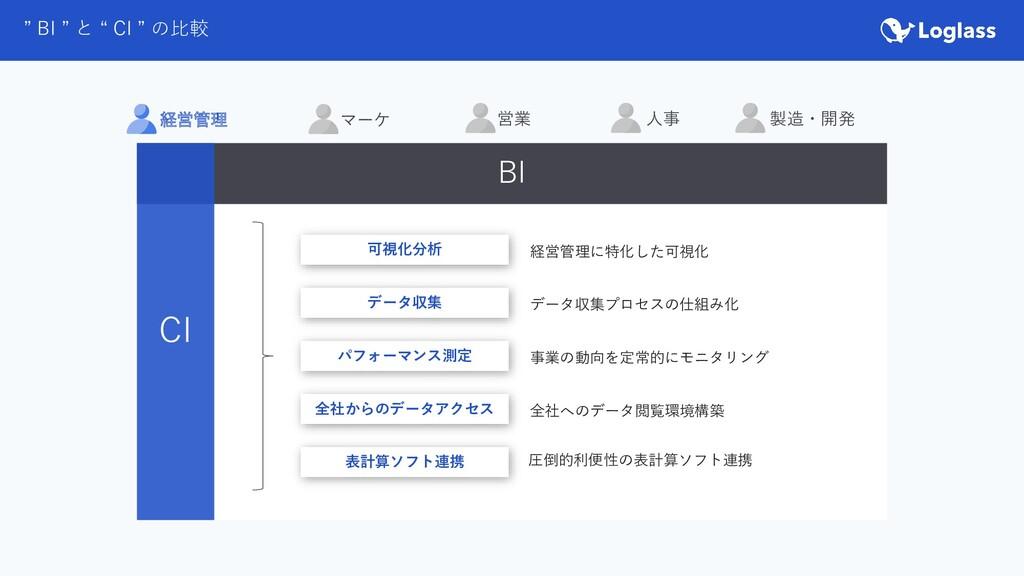 """"""" BI """" と """" CI """" の比較 経営管理 営業 マーケ 人事 製造・開発 BI CI ..."""