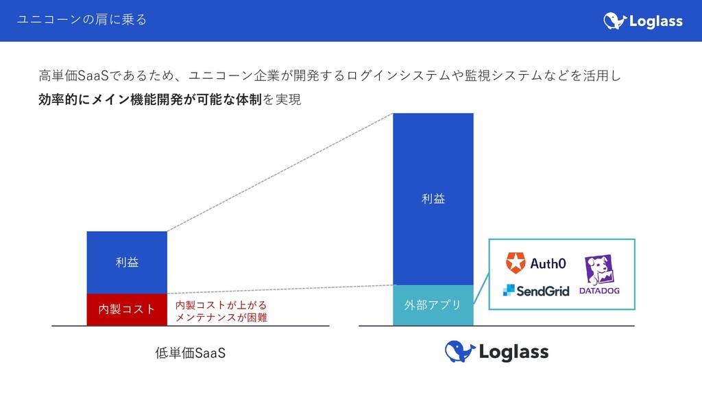 ユニコーンの肩に乗る 内製コスト 外部アプリ 低単価SaaS 利益 利益 内製コストが上がる ...