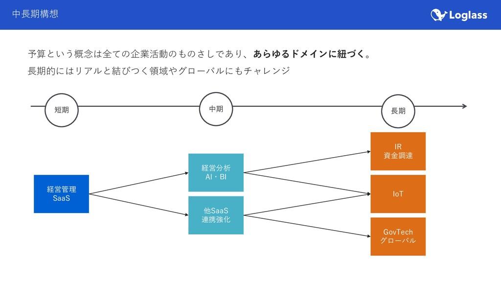 中長期構想 経営管理 SaaS 経営分析 AI・BI 他SaaS 連携強化 IR 資金調達 I...