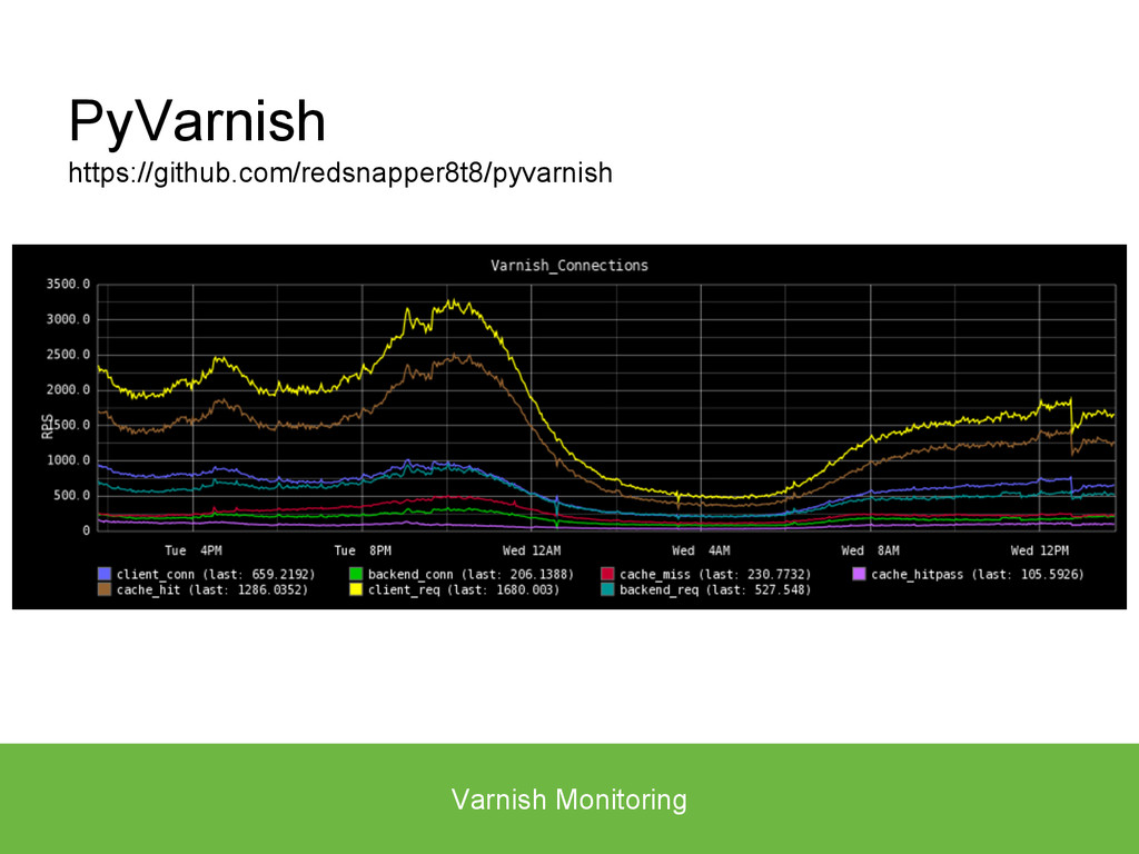 Varnish Monitoring PyVarnish https://github.com...