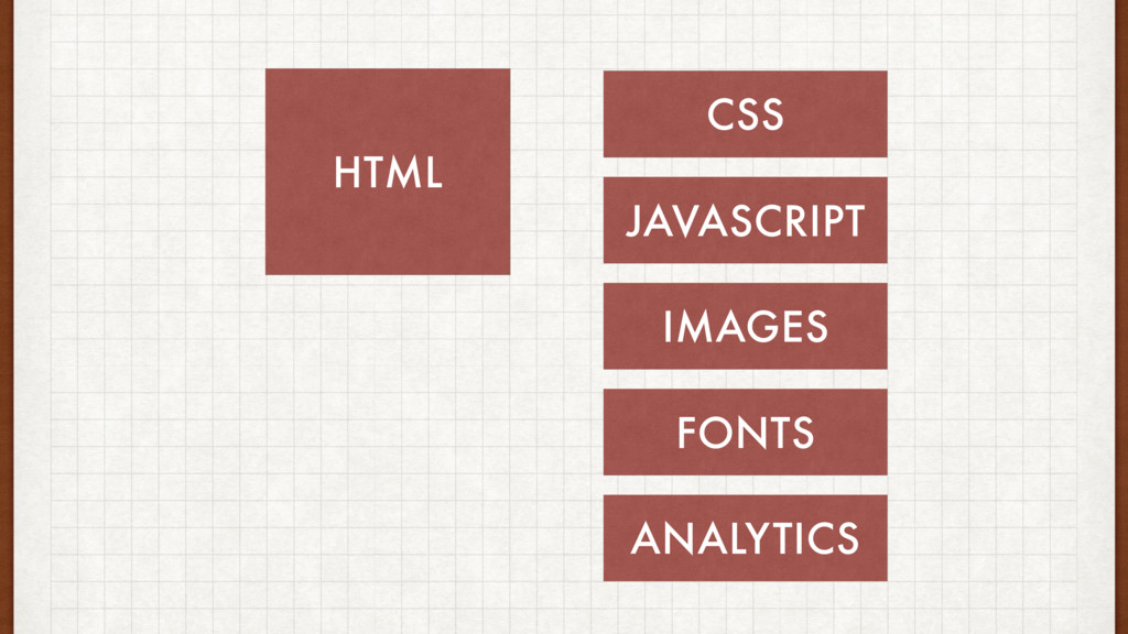HTML CSS JAVASCRIPT IMAGES FONTS ANALYTICS