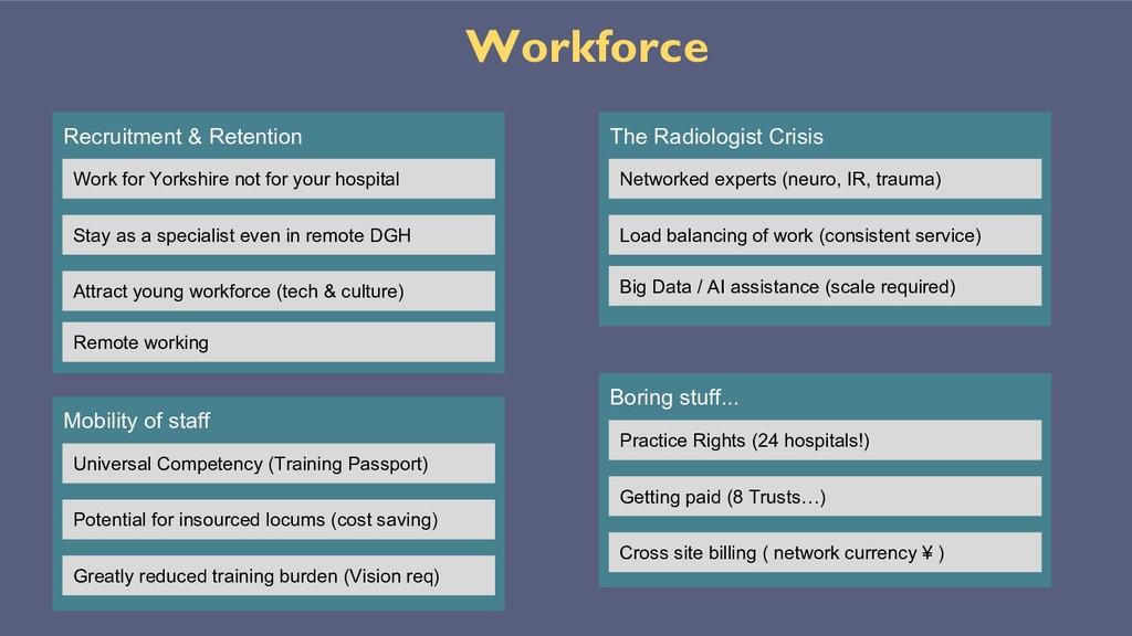 Workforce Recruitment & Retention Work for York...