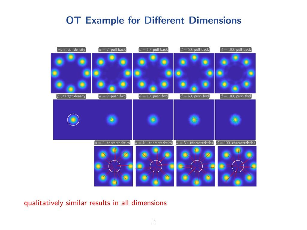 OT Example for Di↵erent Dimensions ⇢ 0 , initia...