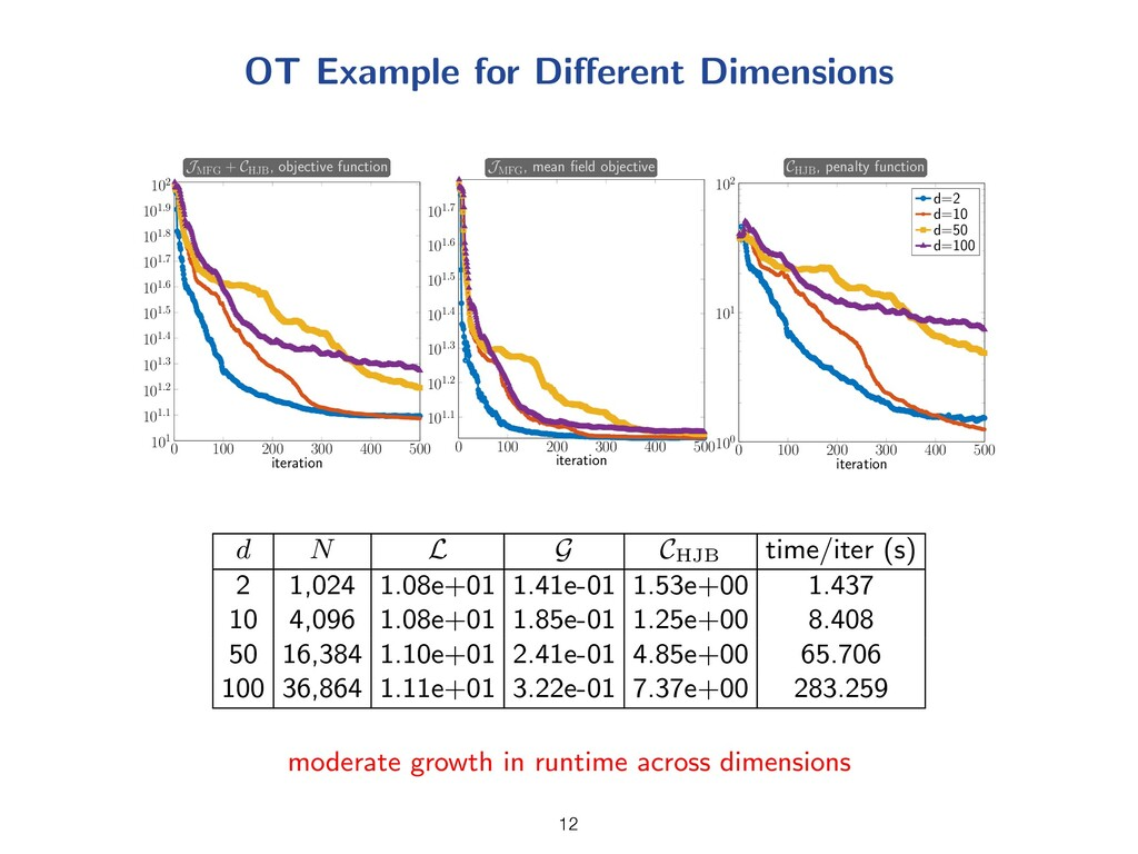 OT Example for Di↵erent Dimensions 0 100 200 30...