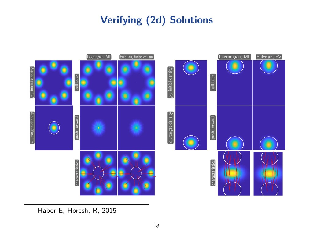 Verifying (2d) Solutions ⇢ 0 , initial density ...