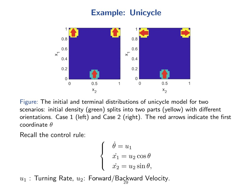 Example: Unicycle Figure: The initial and termi...