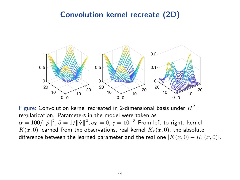 Convolution kernel recreate (2D) 0 20 0.5 20 10...