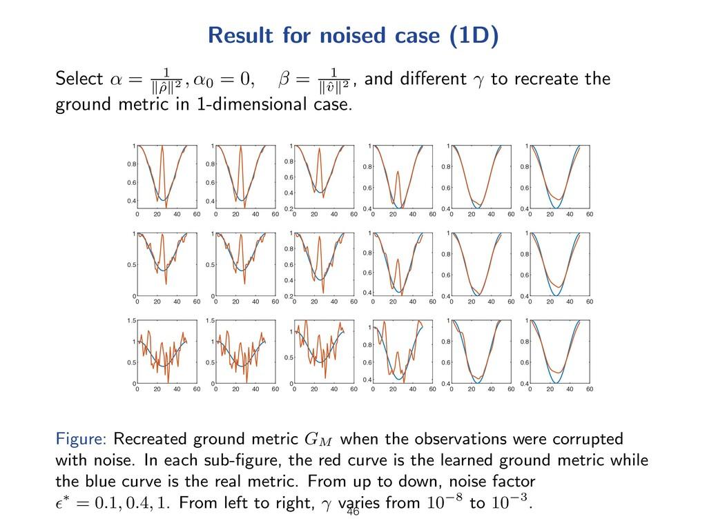 Result for noised case (1D) Select ↵ = 1 kˆ ⇢k2...