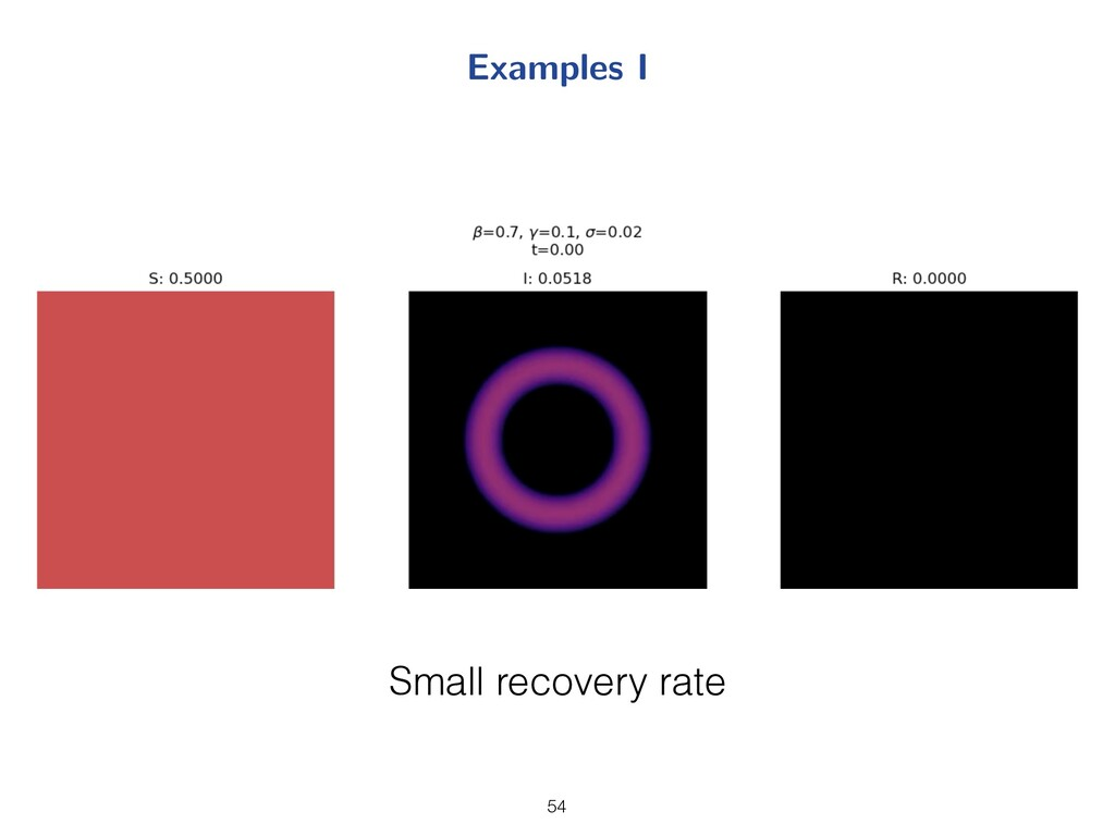 Examples I 19 Small recovery rate 54