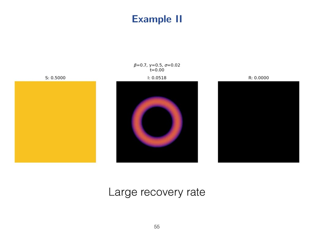 Example II 20 Large recovery rate 55