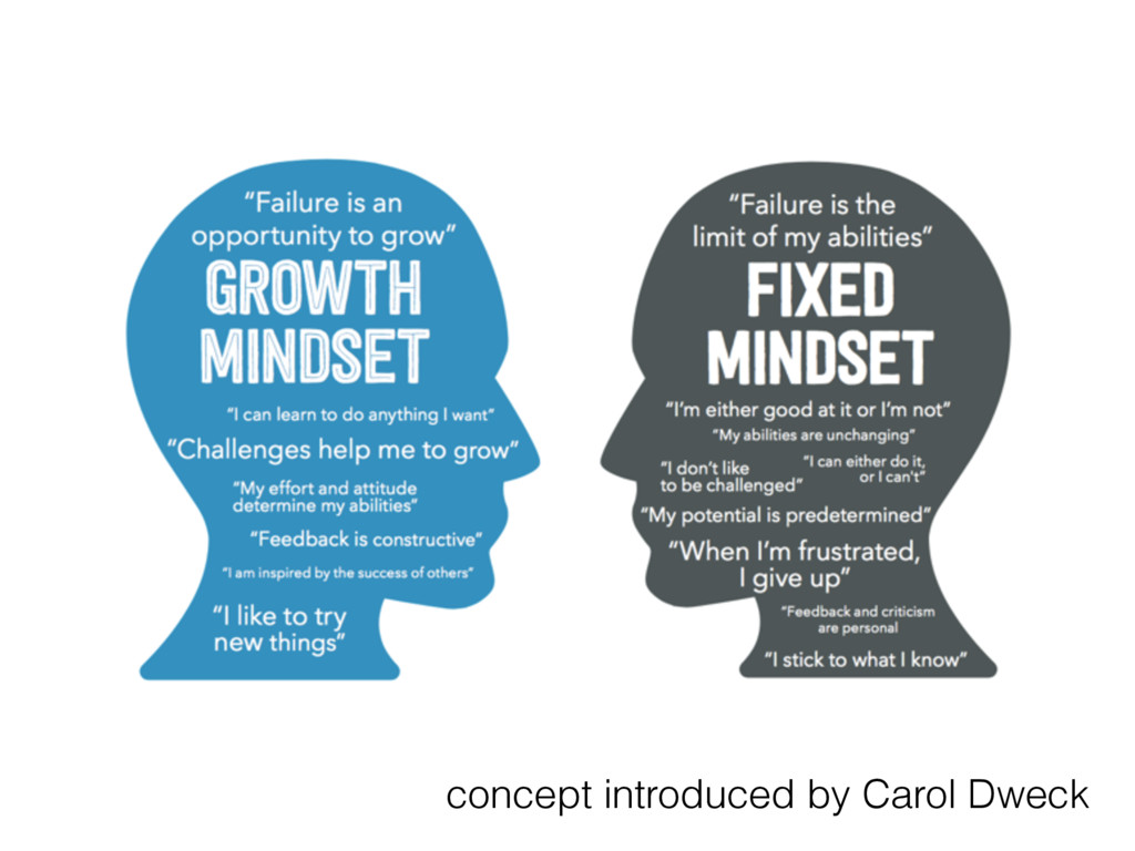 concept introduced by Carol Dweck