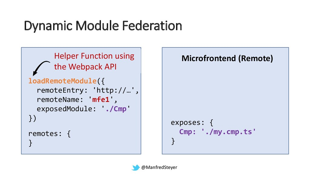 @ManfredSteyer Dynamic Module Federation Shell ...