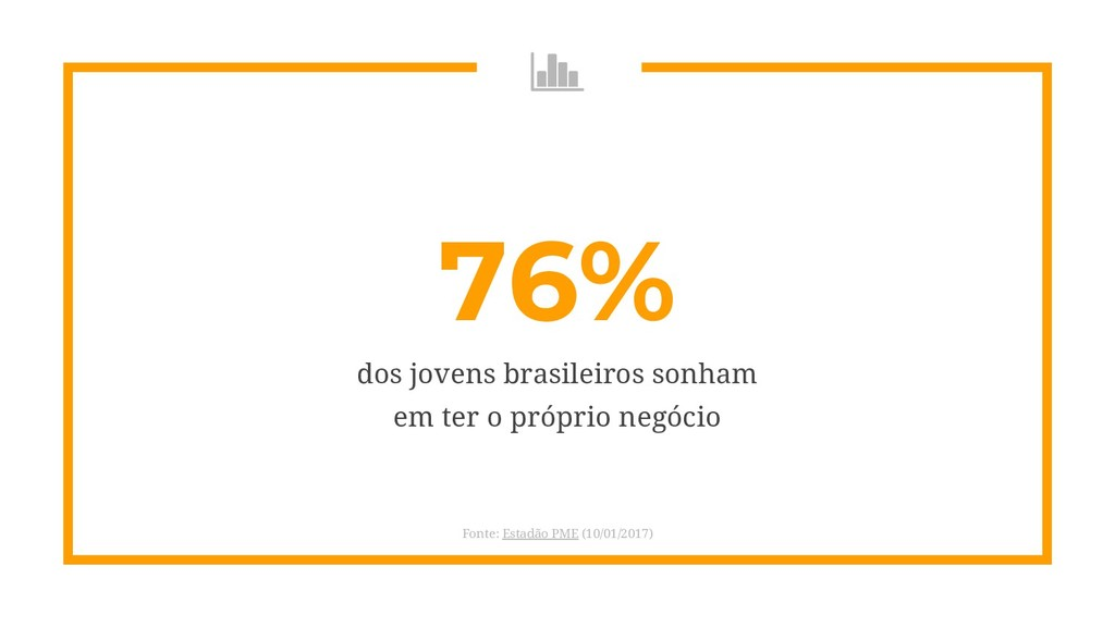76% dos jovens brasileiros sonham em ter o próp...
